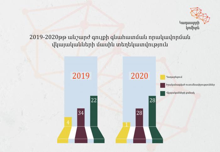 2020-ին Կադաստրի կոմիտեն տրամադրել է գնահատման որակավորման 28 վկայական